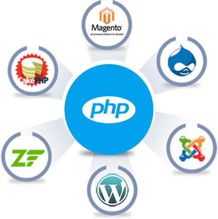 Hire PHP Developers India