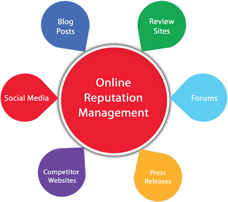 Online Reputation Management Company India
