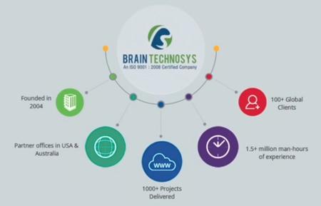 Best Website Design Company India | Hire Top Web Designers | Brain