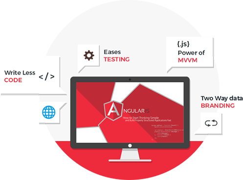 Angular JS Development Company India