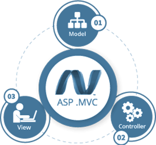 MVC Development Company India