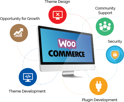 Woocommerce Development Company India